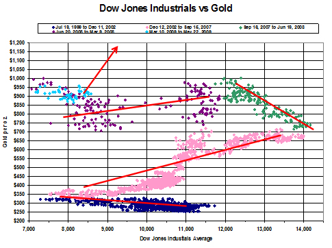 Dow Jones Industrial vs Gold