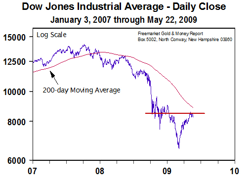 Dow Jones Industrial Average (Jan 2007 to May2009)