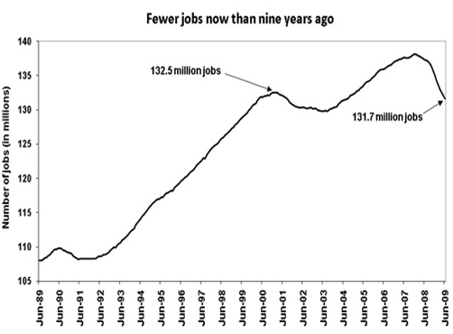 Fewer Jobs than nine years ago