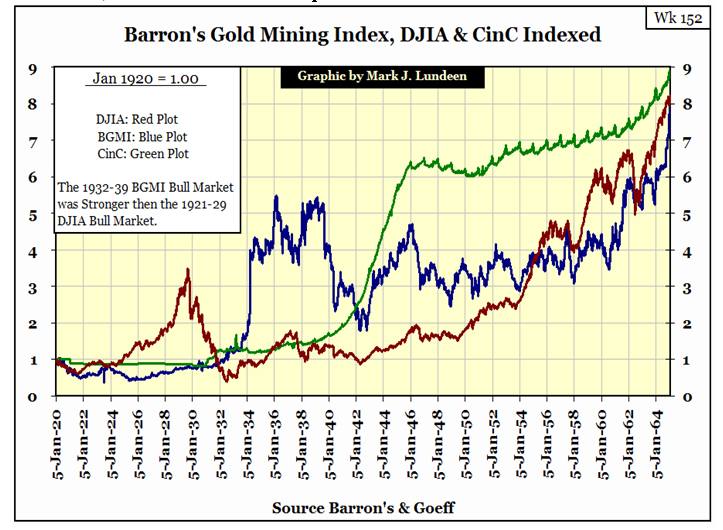 Barron's Gold Mining Index, DJIA & Cinc Indexed