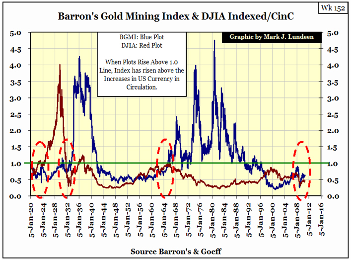 Barron's Gold Mining Index & DJIA Indexed/Cinc 3