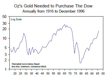 Oz's Needed to Purchase the Dow Annualry 1916 to 1996