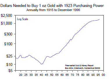 Dollars Needed to Buy 1oz Gold with 1923 Purchasing Power