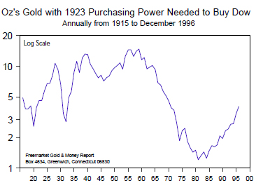 Oz's Gold with 1923 Purchasing Power Needed to Buy Dow