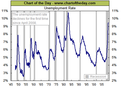 Chart of the Day - Unemployment Rate