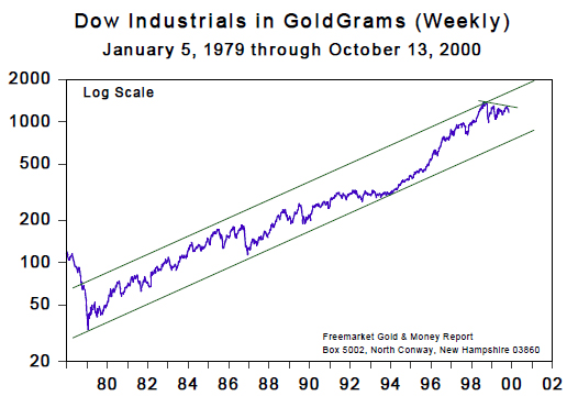 Dow Jones Industrial Index (Jan 1979 to Oct 2000)