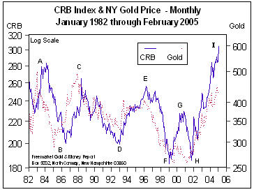 CRB Index & NY Gold Price (Jan 82 to Feb 05)