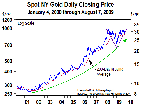 NY Gold Daily Closing Price (Jan 2000 to Aug 2009)