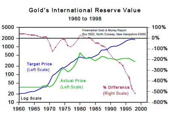 Gold's Internattional Reserve Value (1960 to 1998)