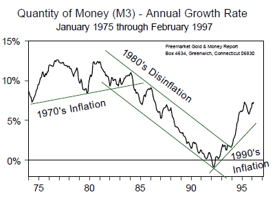 Qty of Money (M3) - Annual Growth Rate (Jan 1975 to Feb 1997)