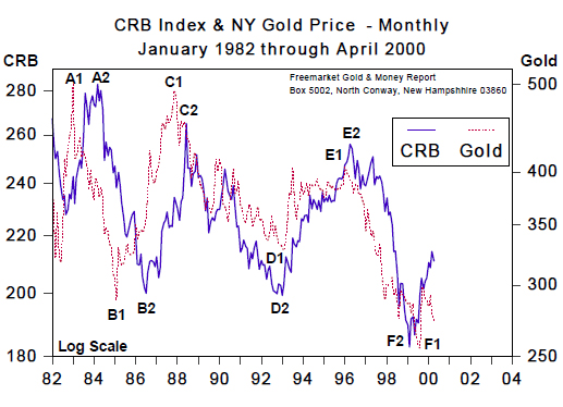 CRB Index & NT Gold Price - Monthly (Jan 1982 to April 2000)
