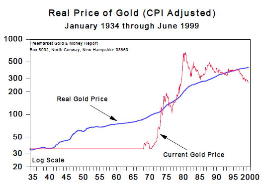 Real Price of Gold (Jan 1934 to June 1999)