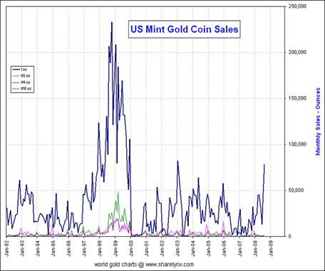 US Mint Gold Coin Sales