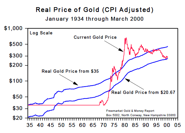 Real Price of Gold (CPI Adjusted) Jan 1934 to Mar 2000