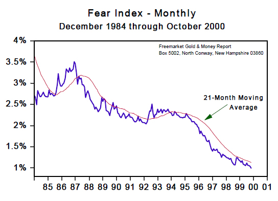 Fear Index - Monthly (Dec 1984 to Oct 2000)