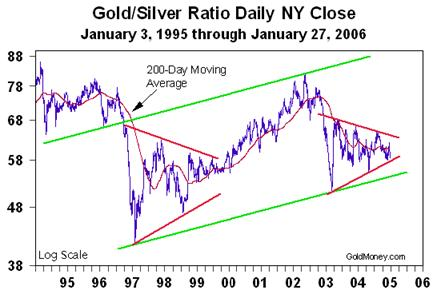 Gold/Silver RatioDaily NY Close (