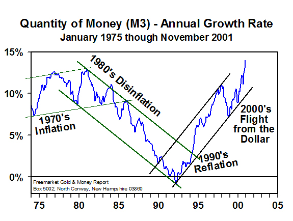 Qty of Money (M2) - Annual Growth Rate (17 December 2001)