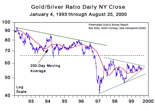 Gold/Silver Ratio Daily NY Close (Jan 1993 to August 2000)