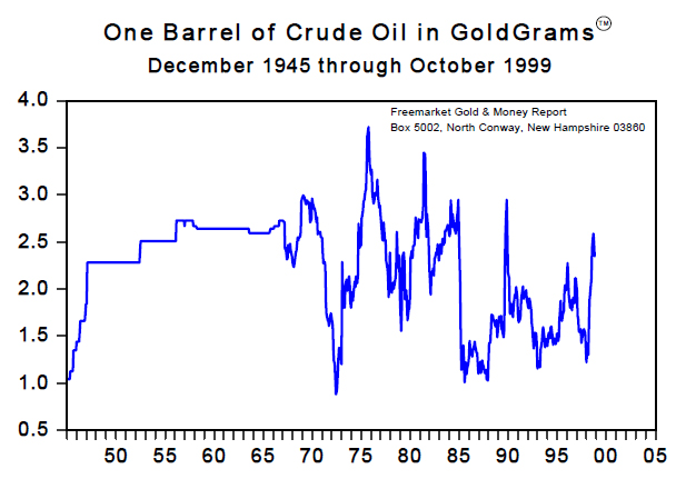 One Barrel o Crude Oil in Goldgrams (Dec 1945 to Oct 1999)