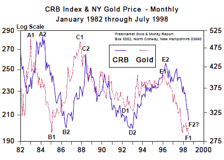 CRB Index & NY Gold Price - Monthly (Jan 1982 to July 1998)