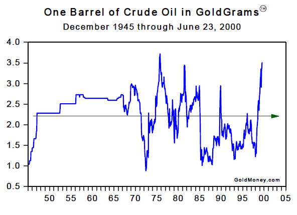 One Barrel of Crude Oil in Goldgrams (Dec 1945 to Jun 2000)