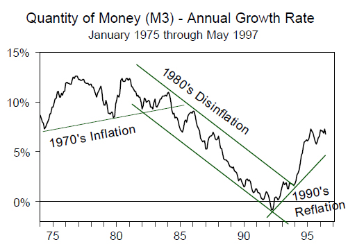 Quantity of Money (M3) - Annual Growth Rate (Jan 1975 to May 1997)