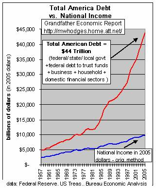 Grandfather Economic Report (Debt vs Income)