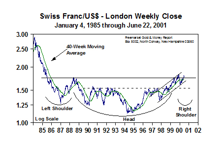 Swiss Franc/US$ - London Weekly Close (25 June 2001)