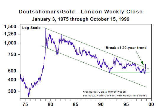 Deutschemark/Gold - London Weekly Close