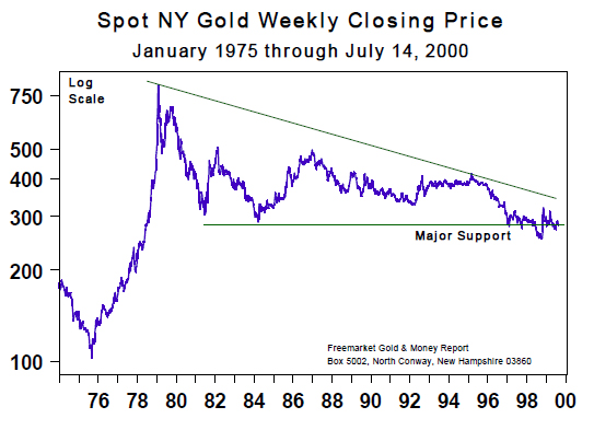 Spot NY gold Weekly Closing Price (Jan 1975 to July 2000)