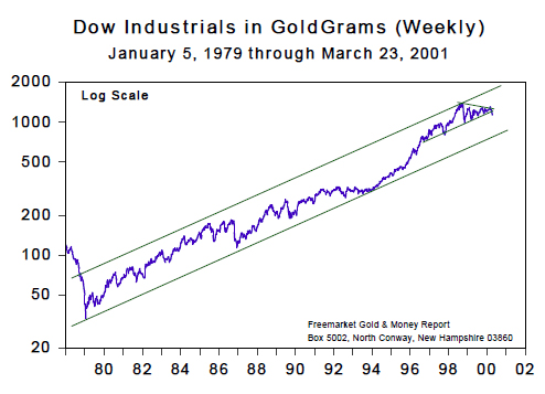 Dow Industirals in GoldGrams (Weekly) - March 2001