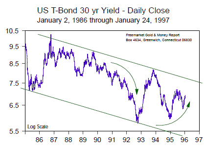 US T-Bond 30yr Yield -Daily Close (Jan 1986 to Jan 1997)