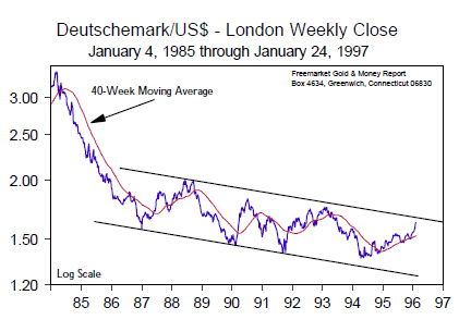 Deutschemark/US$ - London Weekly Close (Jan 1985 to Jan 1997)