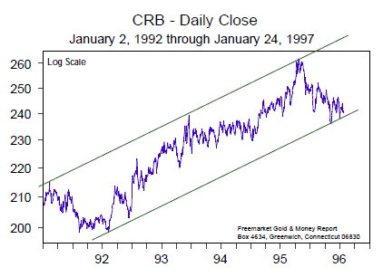 CRB - Daily Close (Jan 1992 to Jan 1997)