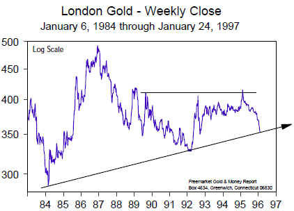 London Gold - Weekly Close (Jan 1984 to Jan 1997)