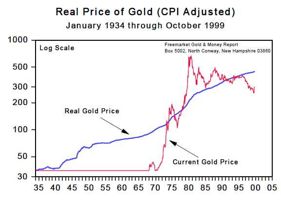 Real Price of Gold (CPI Adjusted) Jan 1934 to Oct 1999