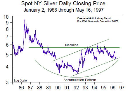 Spot NY Silver Daily Closing Price (Jan 1986 to May 1997)