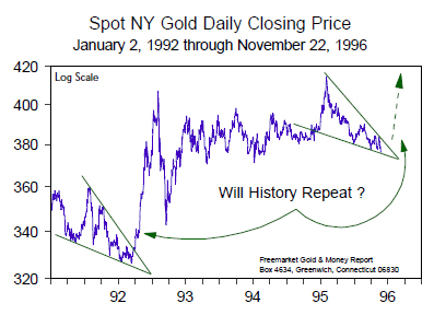 Spot NY Gold Daily Closing Price (Jan 1992 to Nov 1996)