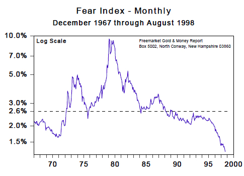 Fear Index - Monthly (Dec 1967 to Aug 1998)
