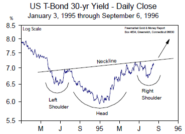 US T-Bond 30-yr Yield - Daily Close (Jan 1995 to Sept 1996)