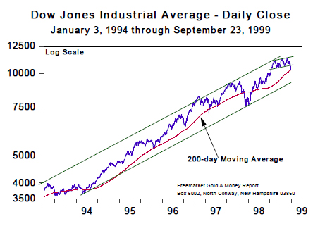 Dow Jones Industrial Average - Daily Close (Jan 1994 to Sept 1999)