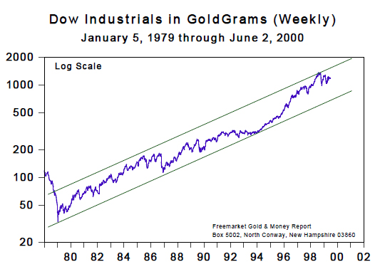 Dow Industrials in Goldgrams (Weekly) [Jan 1979 to June 2000]