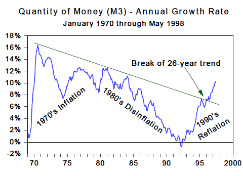 Quantity of Money (M3) - Annual Growth Rate (Jan 1970 to May 1998)