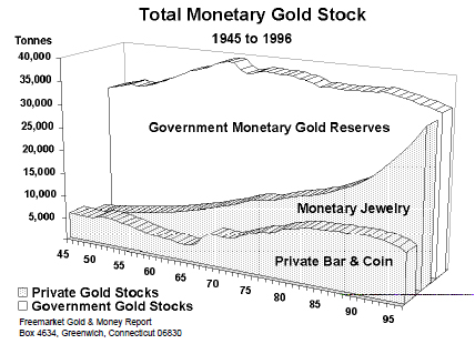 Total Monetary Gold Stock (1945 to 1996)