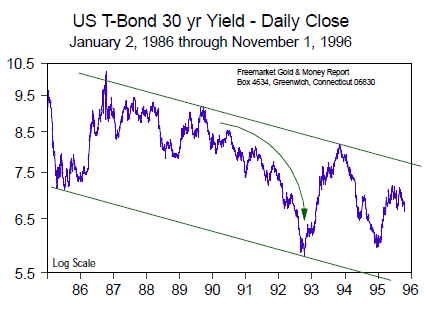 US T-Bond 30 yr Yield - Daily Close (Jan 1986 to Nov 1996)
