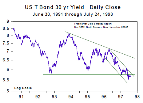 US T-bond yr Yield - Daily Close (July, 24 1998)