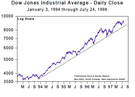 Dow Jones Industrial Average - Daily Close (Jan 94 to Jul 98)