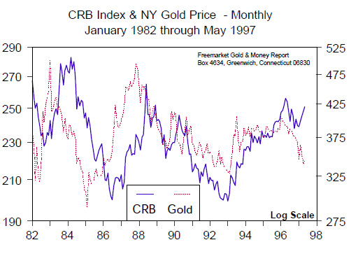 CRB Index & NY Gold Price Monthly (Jan 1982 to May 1997)